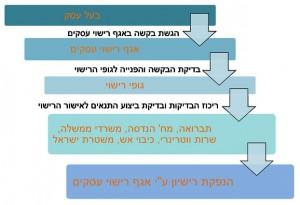 תהליך רישוי עסקים